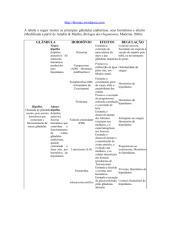 Tabela hormônios sistema endócrino.pdf
